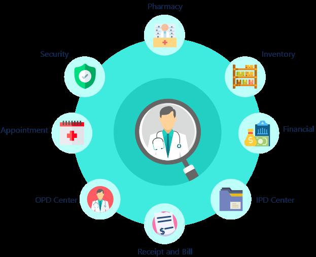 hospital Management software - BUYP technologies