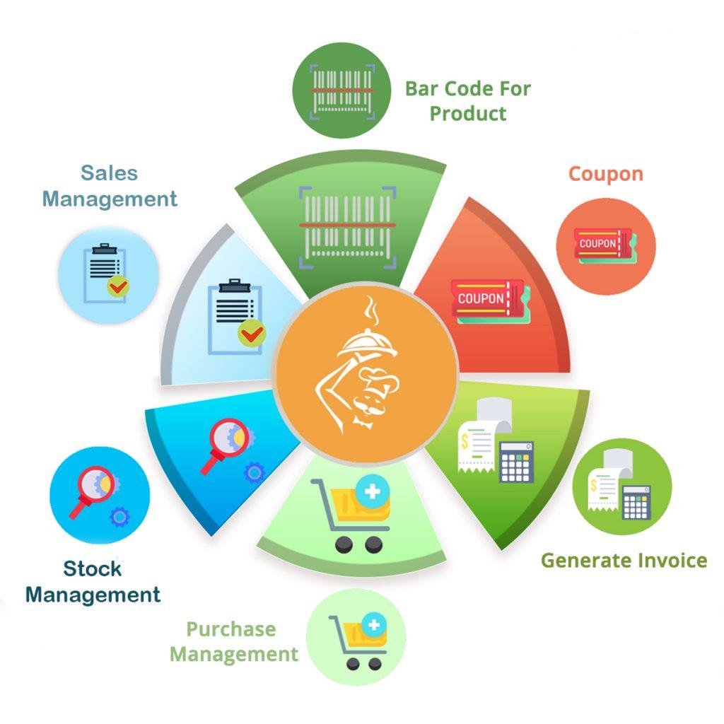 restaurant management software - BUYP technologies